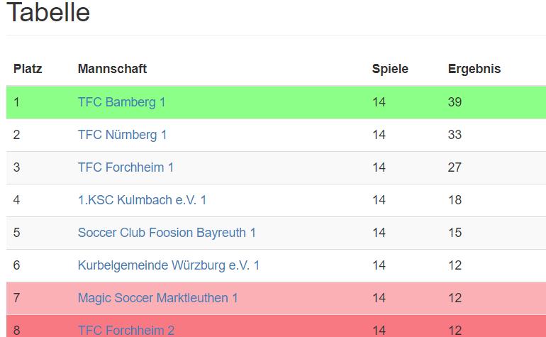 Da ist das Ding! Der TFC ist Bayerischer Landesliga A Meister 2017