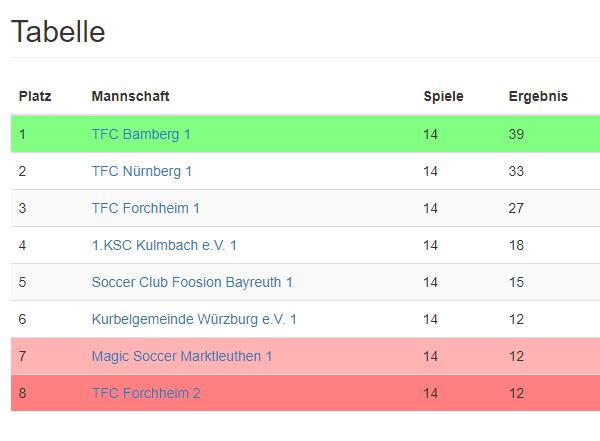 Da ist das Ding! Der Tfc ist Bayrischer Landesliga A Meister 2017
